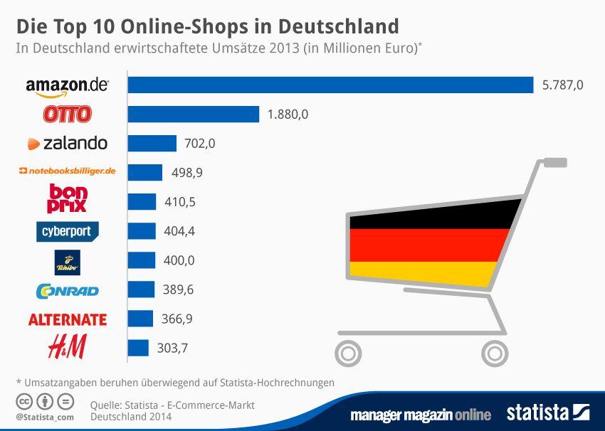 GRAFIK am Mittag Online-Shops