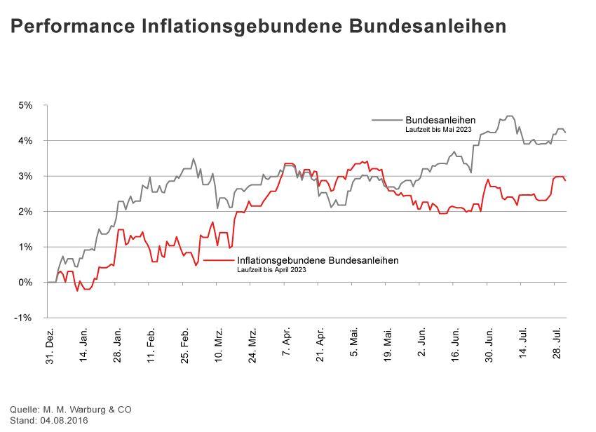GRAFIK Börsenkurse der Woche / 2016 / KW 31 / Bundesanleihen