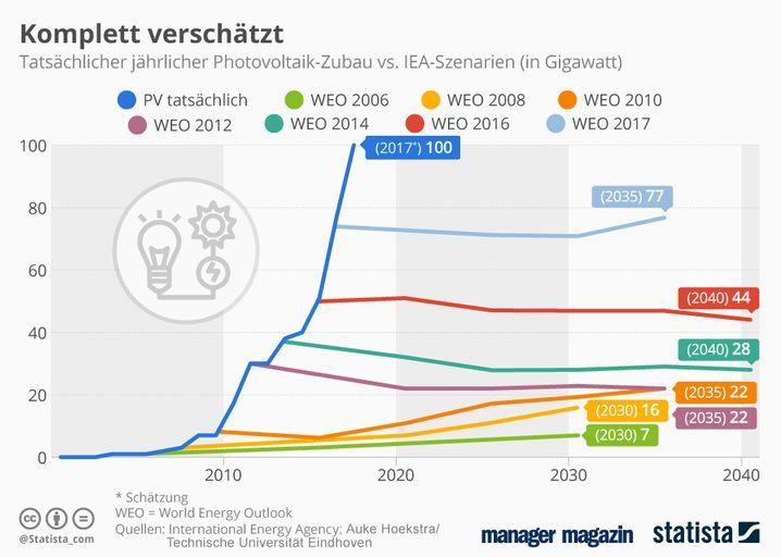 GRAFIK der Woche / Photovoltaik-Zubau