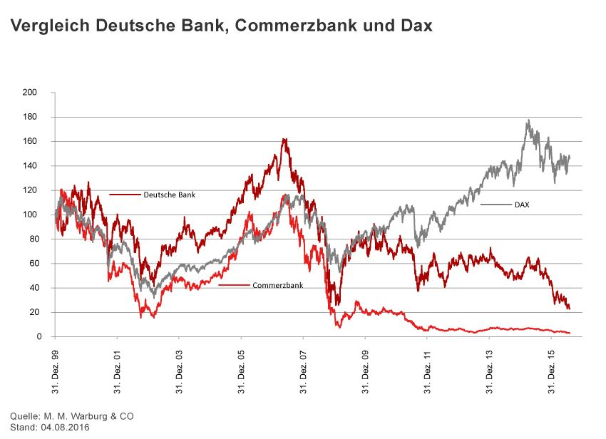 GRAFIK Börsenkurse der Woche / 2016 / KW 31 / DB