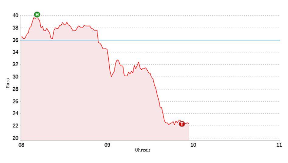 Tagesverlauf des Wirecard-Aktienkurses am 19.06.2020: Der Kurs brach am morgen auf bis zu 22 Euro ein