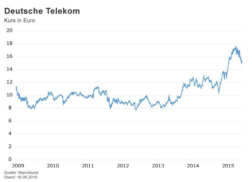 GRAFIK Börsenkurse der Woche / KW 26 / Telekom
