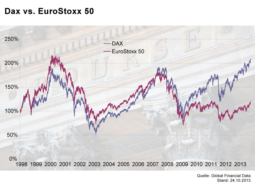 GRAFIK Börsenkurse der Woche / EuroStoxx