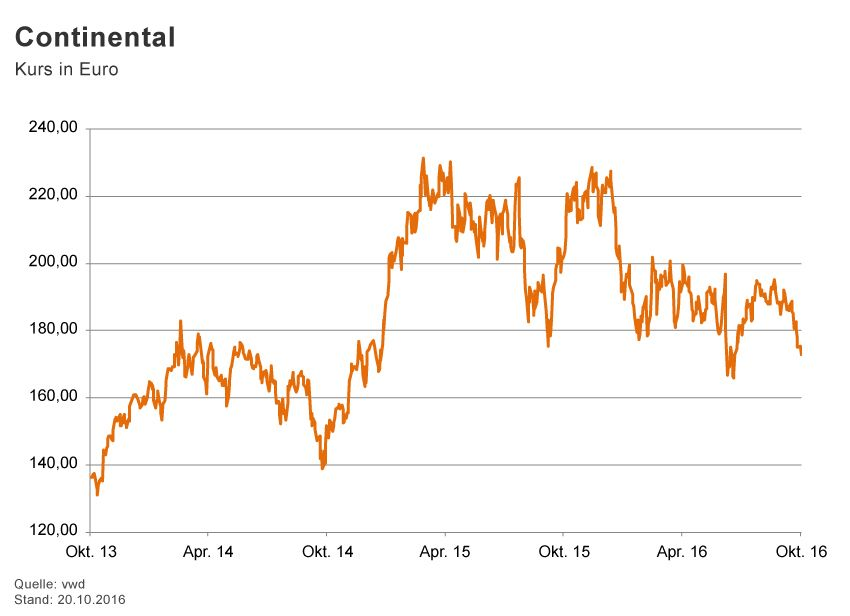 GRAFIK Börsenkurse der Woche / 2016 / KW 42 / Continental