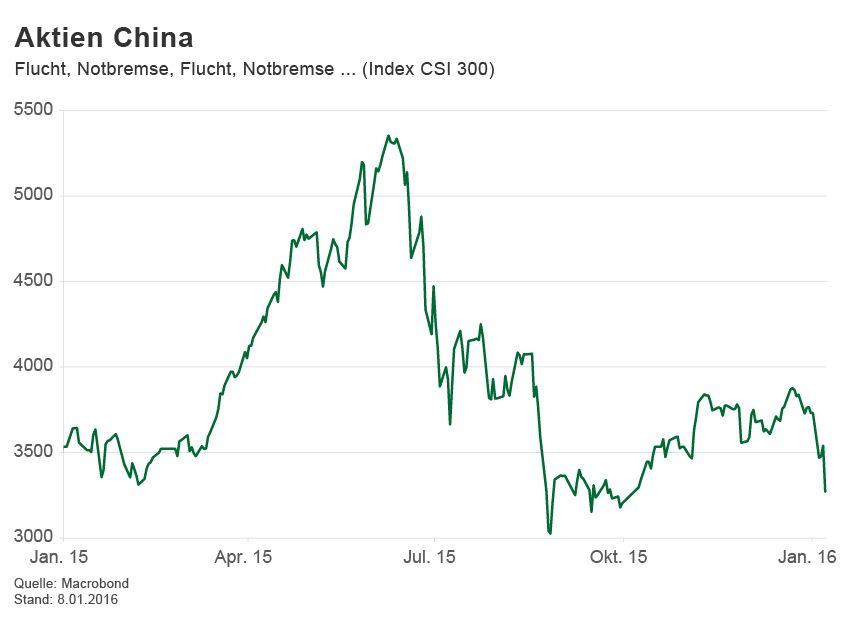 GRAFIK Börsenkurse der Woche / China