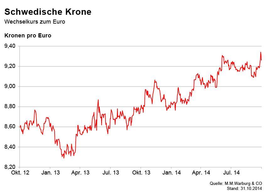 GRAFIK Börsenkurse der Woche / Krone