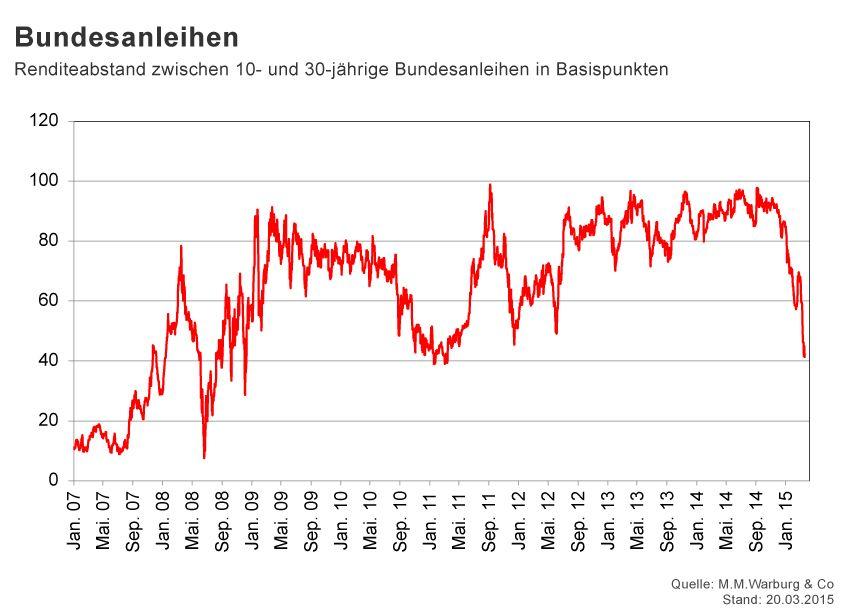 GRAFIK Börsenkurse der Woche / KW 12 / Bundesanleihen