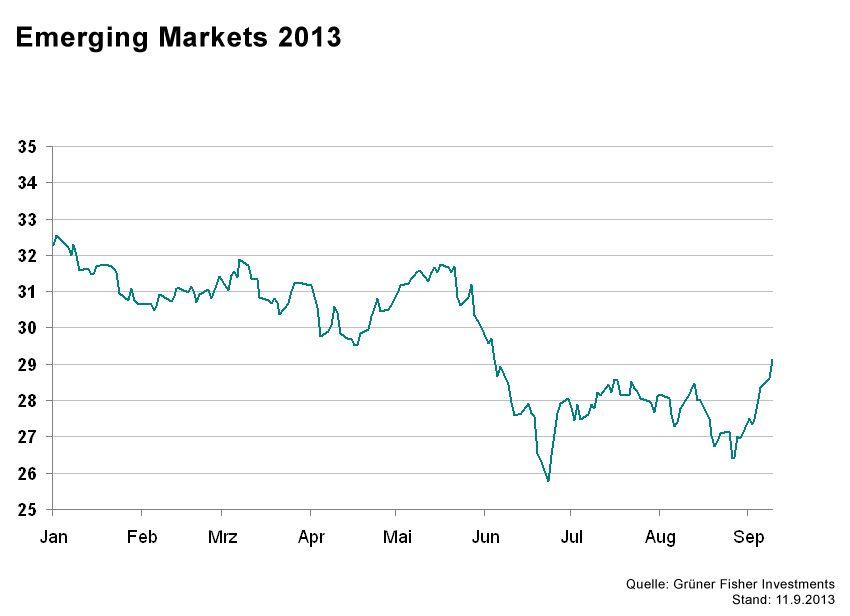 GRAFIK Börsenkurse der Woche / Emerging