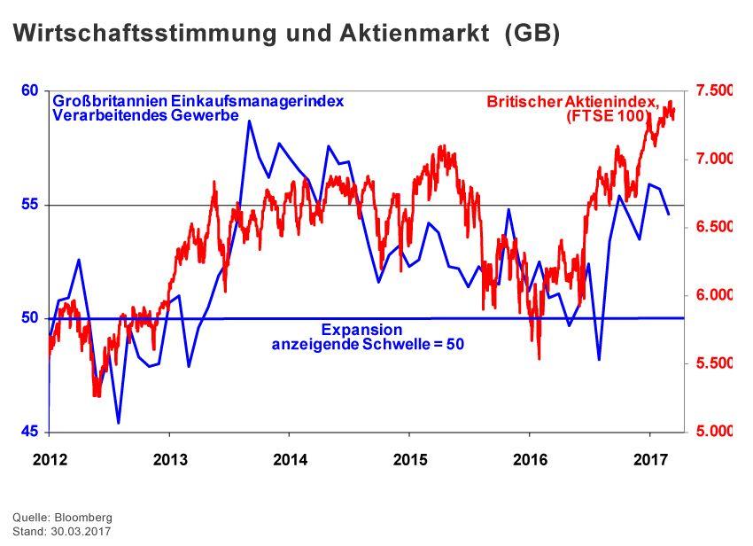 Charts der Woche / KW 17 / Halver / GB