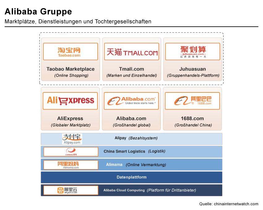 Alibaba Organigramm