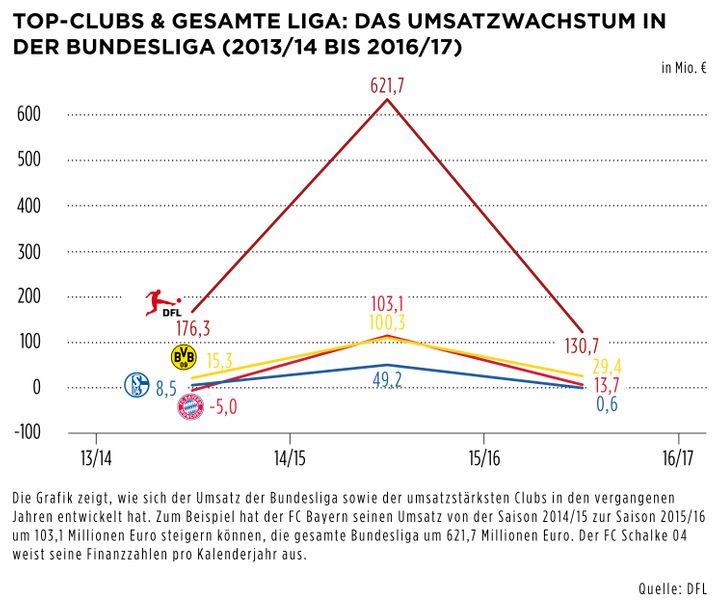 Top-Clubs und die gesamte Liga