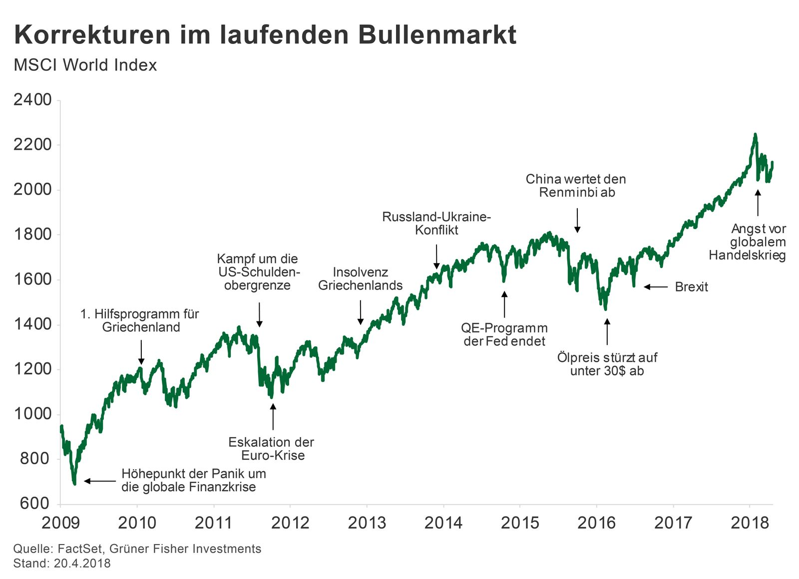 GRAFIK Börsenkurse der Woche / MSCI World Index