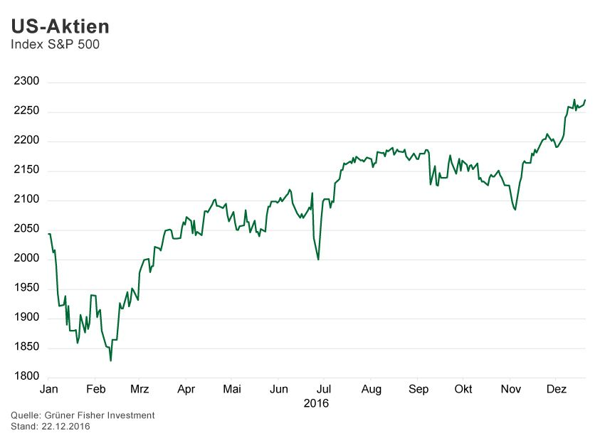 GRAFIK Börsenkurse der Woche / 2016 / KW 51 / S&P 500