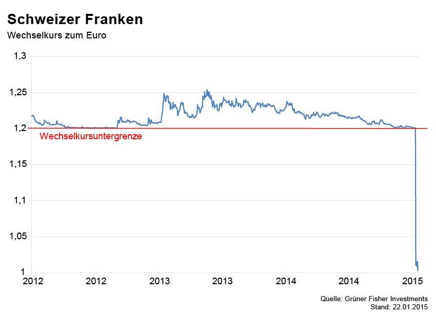 GRAFIK Börsenkurse der Woche / Franken