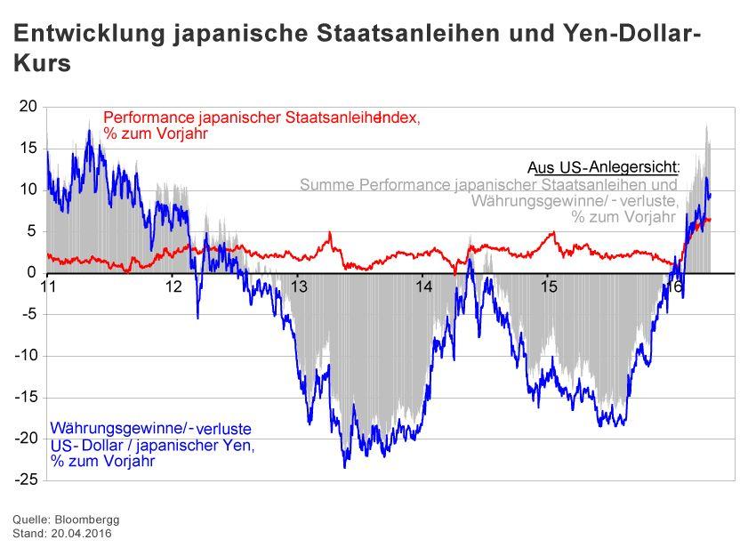 GRAFIK Börsenkurse der Woche / 2015 / KW 16 / japanische Staats