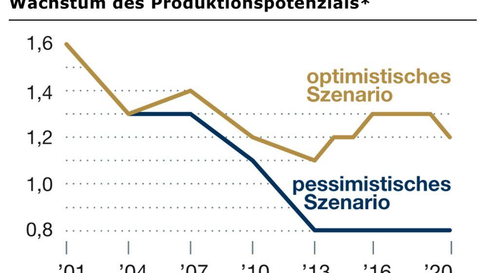 Prognose für Deutschland: Lahmer, älter, kränker