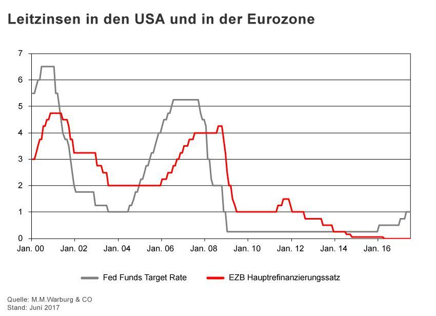 GRAFIK Börsenkurse der Woche / KW 26 / Leitzinsen EZB, Fed