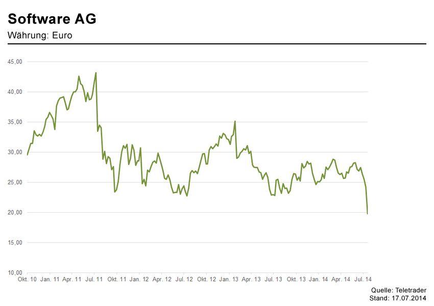 GRAFIK Börsenkurseder Woche / sOFTWARE ag