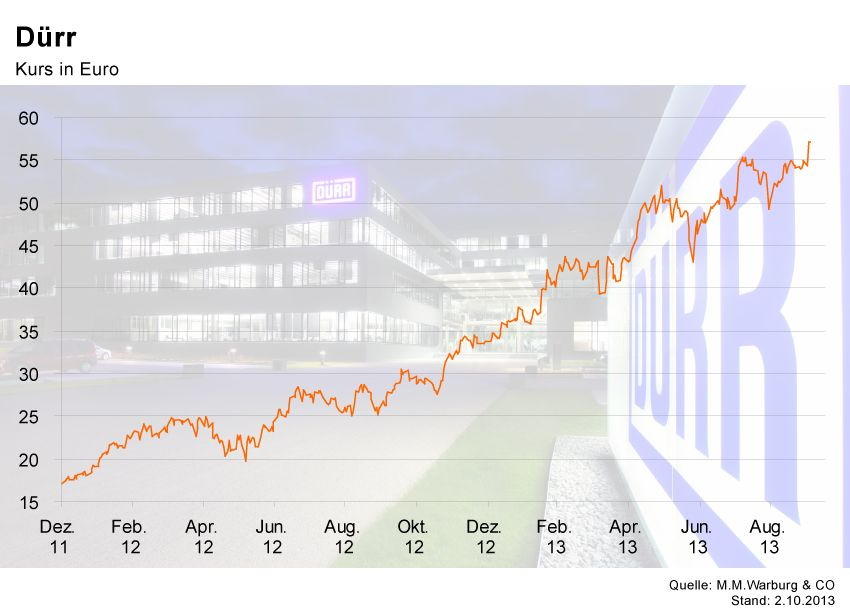 GRAFIK Börsenkurse der Woche / Dürr
