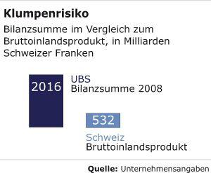 Klumpenrisiko: Bilanzsumme im Vergleich zum Bruttoinlandsprodukt, in Milliarden Schweizer Franken