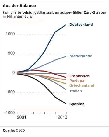 Aus der Balance: Kumulierte Leistungsbilanzsalden ausgewählter Euro-Staaten