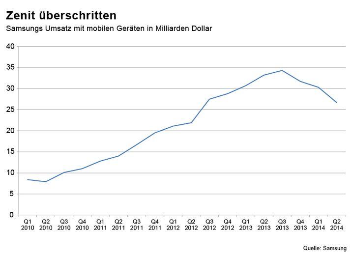 Samsungs Umsatz mit mobilen Geräten in Milliarden Dollar (Quelle: Samsung)