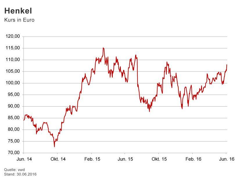 GRAFIK Börsenkurse der Woche / 2016 / KW 26 / Henkel
