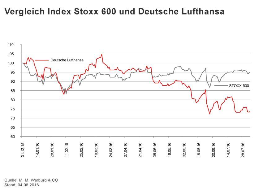 GRAFIK Börsenkurse der Woche / 2015 / KW 31 / Stoxxx 600