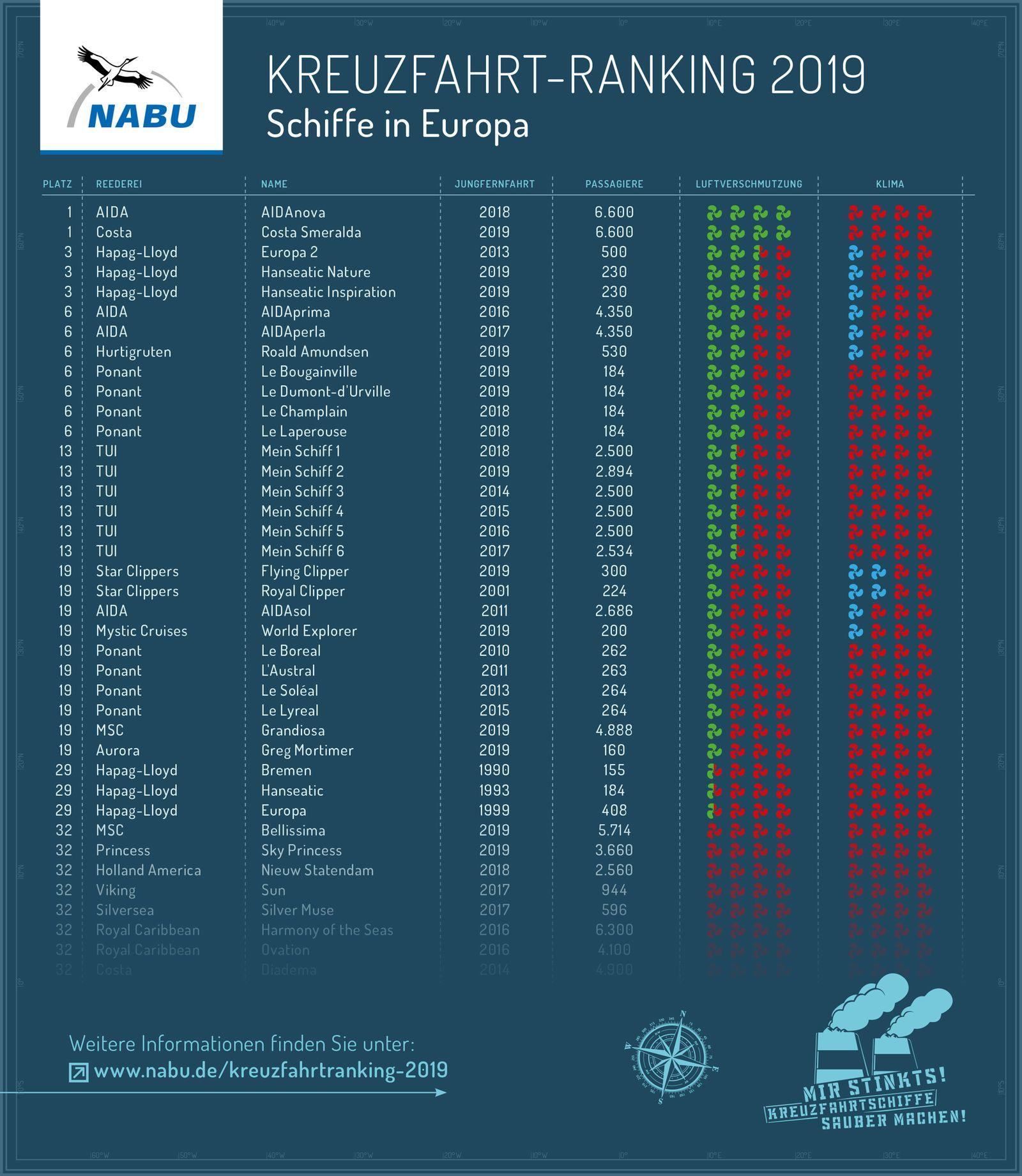 EINMALIGE VERWENDUNG NABU / Kreuzfahrtschiff-Ranking 2019/ komplett
