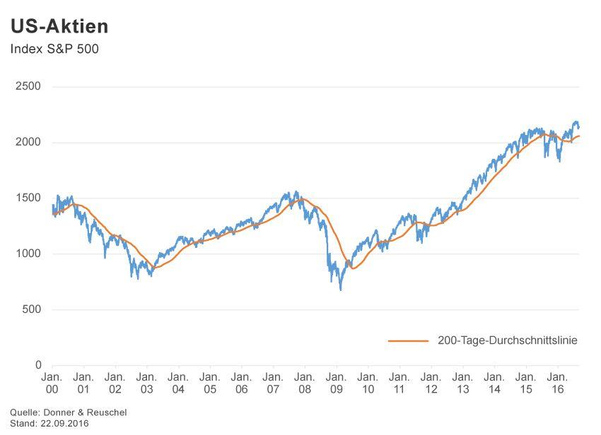 GRAFIK Börsenkurse der Woche / 2016 / KW 38 / S&P 500