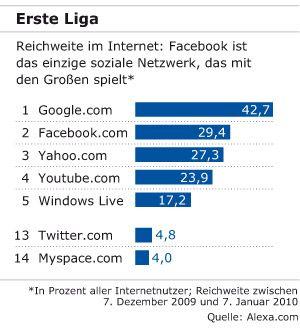 Erste Liga: Reichweite im Internet - Facebook ist das einzige soziale Netzwerk, das mit den Großen spielt