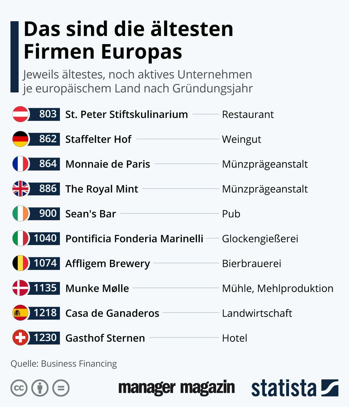 Chart der Woche | KW21 | Das sind die ältesten Firmen Europas