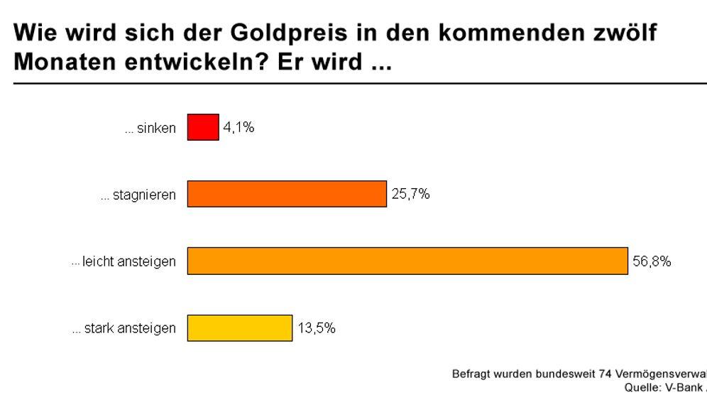 Umfrageergebnisse: So denken Vermögensverwalter über Gold