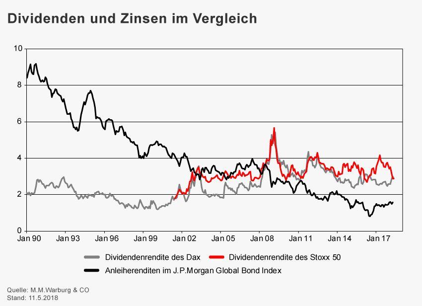 GRAFIK Börsenkurse der Woche / KW 20 / Dividenden