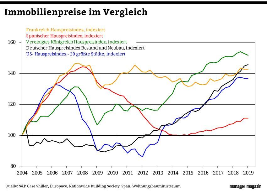 GRAFIK Börsenkurse der Woche / KW 17 / 2019 / Immobilienpreise