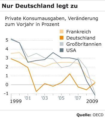 Nur Deutschland legt zu: Private Konsumausgaben im Ländervergleich