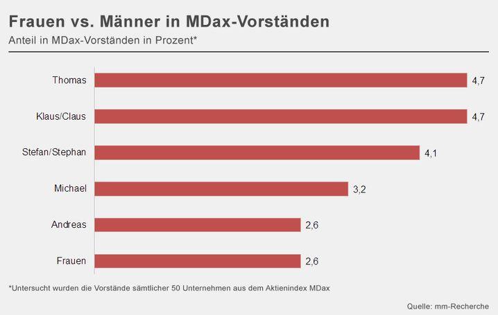 Im Mittelwerte-Index MDax sieht es für Frauen schlecht aus: Mehrere männliche Vornamen kommen auf Vorstandsebene häufiger vor als das weibliche Geschlecht