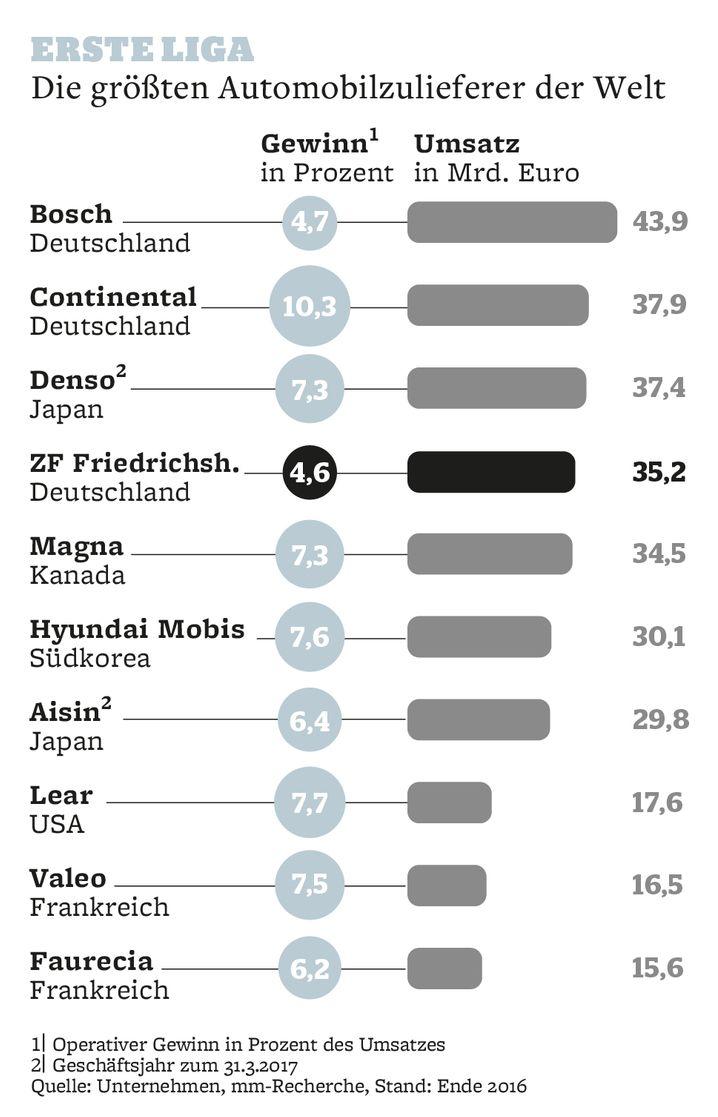 Erste Liga: Die größten Automobilzulieferer der Welt