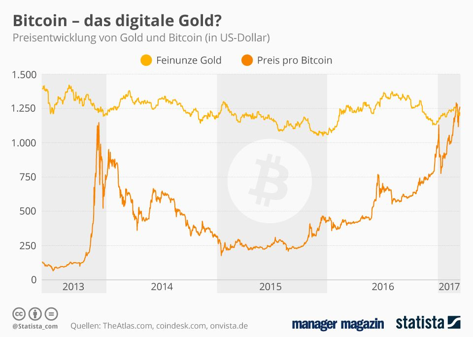 Statista Bitcoin - das digitale Gold