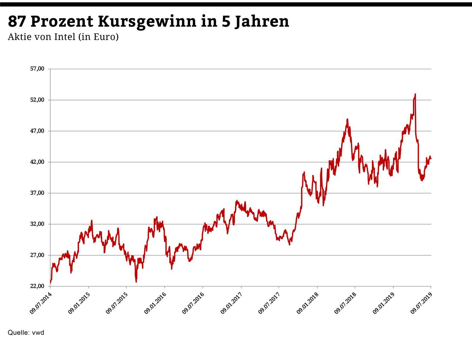 Chart der Woche | KW29 | Intel