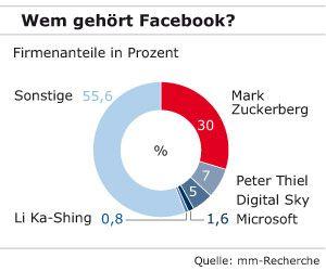 Wem gehört Facebook? Firmenanteile in Prozent