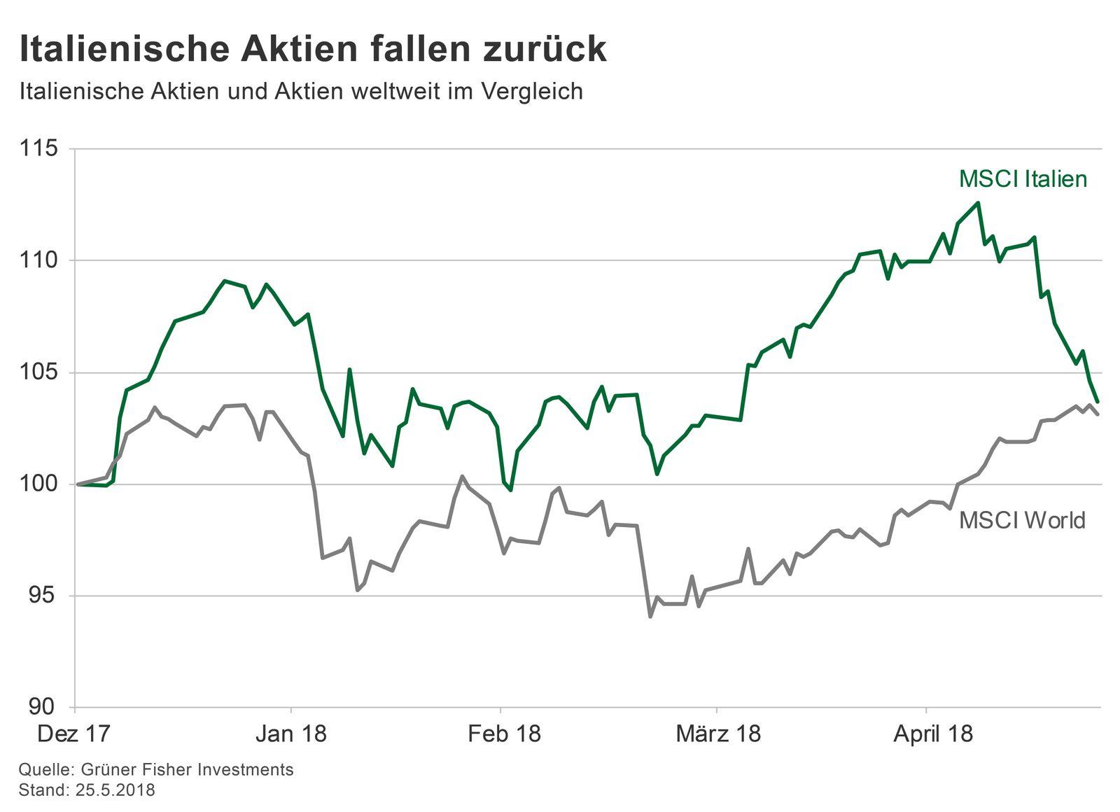 GRAFIK Börsenkurse der Woche / 2018 / KW 22 / Italien