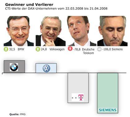 CTI extrem: Im aktuellen Vertrauensranking belegen BMW und VW die Spitzenplätze, während Telekom und Siemens die Schlusslichter bilden. Die Konzernvorstände (v. l.): Norbert Reithofer, Martin Winterkorn, René Obermann, Peter Löscher