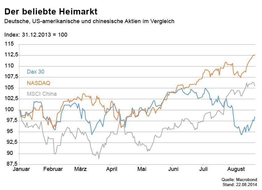 GRAFIK Börsenkurse der Woche / Heimatmarkt