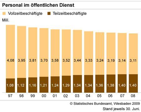 Personal im öffentlichen Dienst --- Vollzeitbeschäftiget und Teilzeitbeschäftigte Stand: 30. Juni 2009 Statistisches Bundesamt Wiesbaden