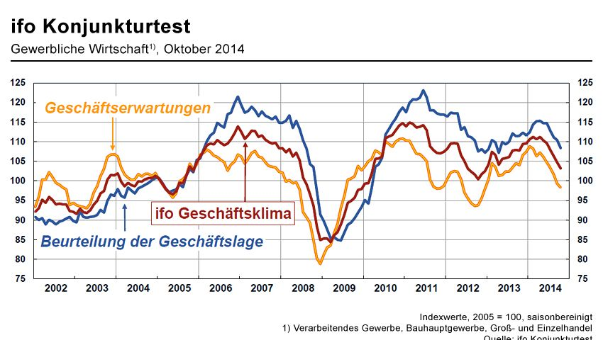 Abwärts im Gleichklang: Die aktuelle Einschätzung der Geschäftslage, die Geschäftserwartungen und das Geschäftsklima der Unternehmen in Deutschland fallen in etwa auf den tiefsten Stand seit Dezember 2012 (Klicken für Großansicht)