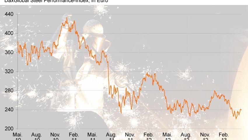 Live Börsenkurse