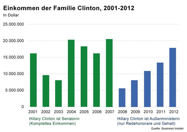 Die Entwicklung des Einkommens der Clintons (Anklicken zum Vergrößern)