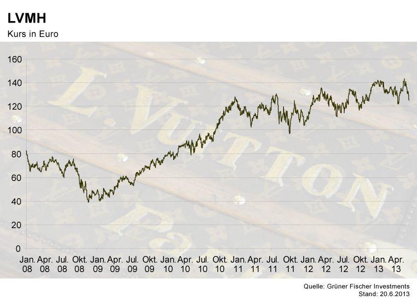 GRAFIK Börsenkurse der Woche / LVMH