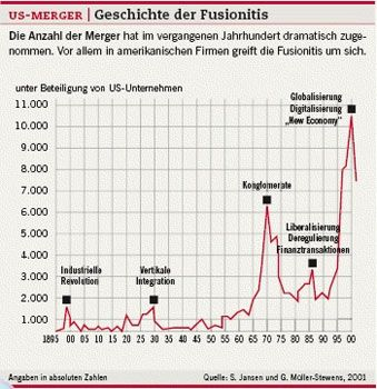 US-Merger: Geschichte der Fusionitis
